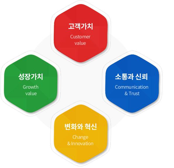 고객가치, 소통과신뢰, 성장가치, 변화와혁신